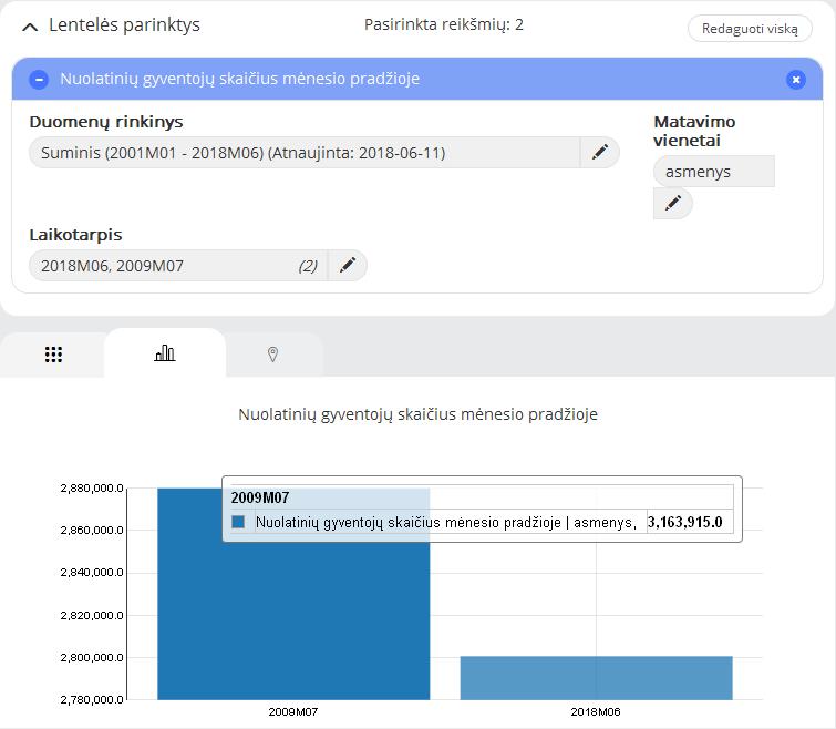 gyventojų skaičius Dalios Grybauskaitės kadencijos pradžioje